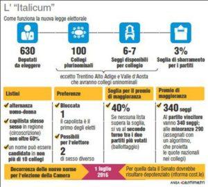 ITALICUM - La nuova legge elettorale (111 x 100) Raffica di ricorsi contro l'Italicum. La nuova legge elettorale - a quanto si apprende - è stata impugnata con una serie di ricorsi analoghi, depositati in contemporanea in una quindicina di Corti d'appello, tra cui Roma, Milano, Napoli. La nuova legge elettorale (111mm x 100mm)