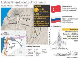 Nell'infografica realizzata da Centimetri la localizzazione dell'abbattimento del jet russo nei cieli della Siria. ANSA/CENTIMETRI