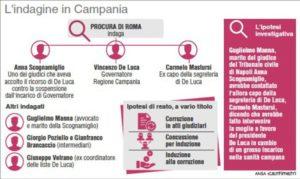 La Procura di Roma avvia indagini a carico del Presidente della Regione Campania, Vincenzo De Luca: la vicenda (134mm x 80mm)