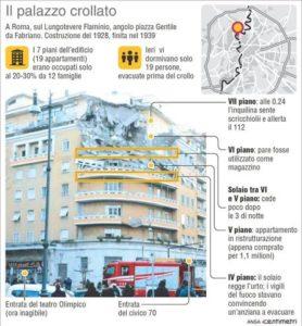 Nell'infografica realizzata da Centimetri la dinamica del crollo del palazzo sul Lungotevere Flaminio a Roma. ANSA/CENTIMETRI