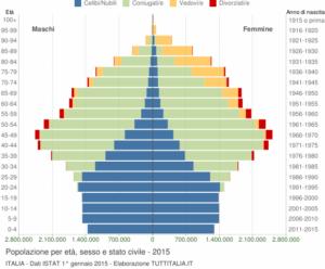 Istat demografico