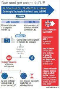 Possibili tempistiche per l'uscita della Gran Bretagna dalla UE (88mm x 130mm)