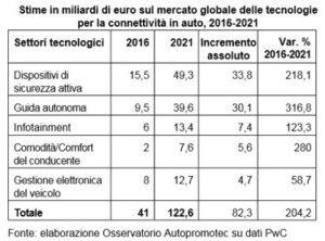 mercato tecnologie