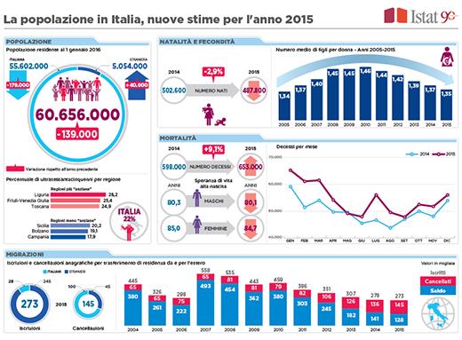 popolazione-in-italia520
