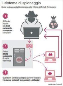 Come funziona il metodi di cyberspionaggio messo in atto dai fratelli Occhionero (88mm x 120mm)