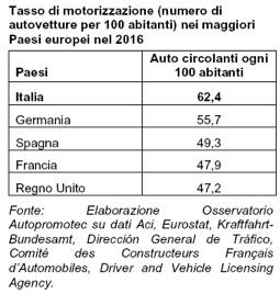 127 tasso motorizz.europa jpg