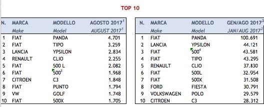 top ten agosto jpg
