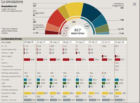 Sondaggio Ipsos 19 gennaio