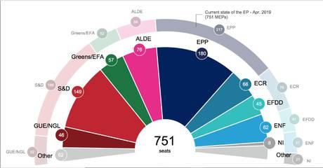 Europee sondaggi europa
