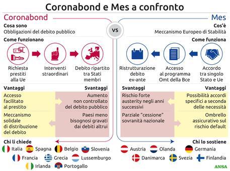 Grafica Mes Coronabond
