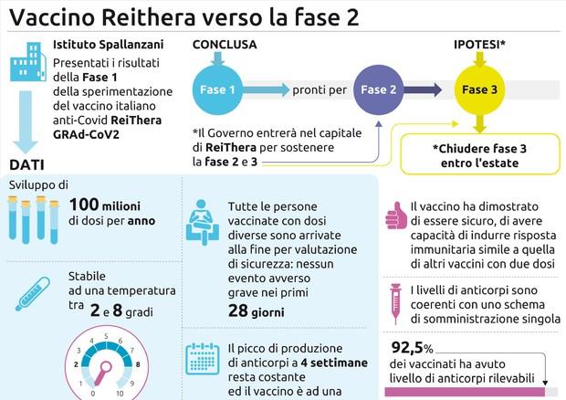 Vaccino italiano Rehitera